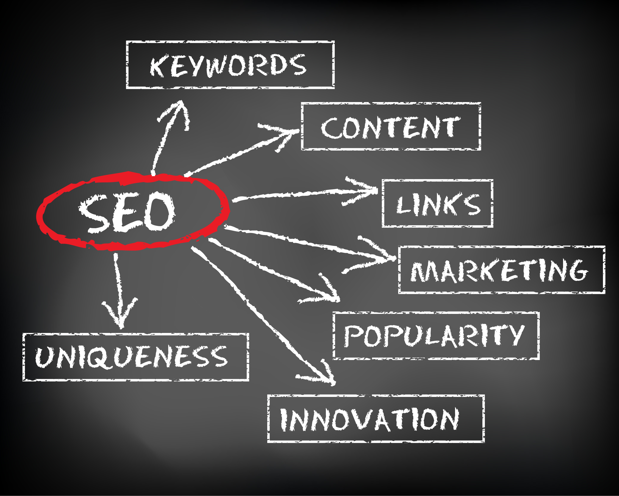 SEO 101: The Importance Of Content